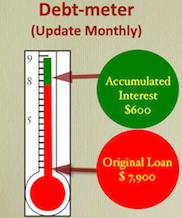 Debt-0-meter