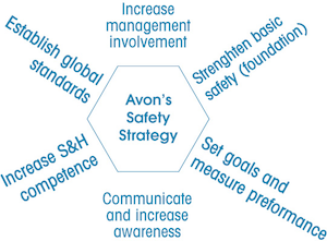 Avons safety strategy